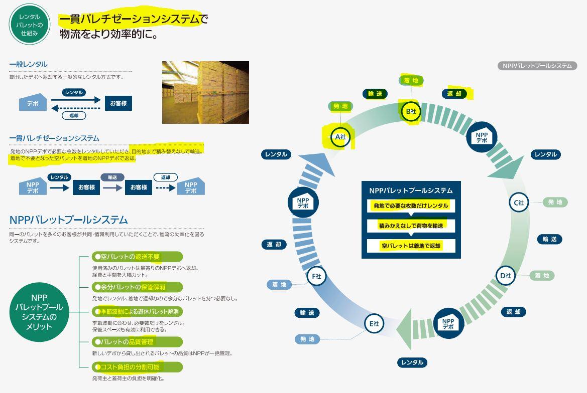 事業概要2.日本パレットプール
