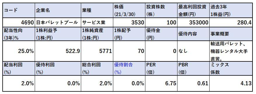 各種指標-日本パレットプール-4690-バリュー株分析