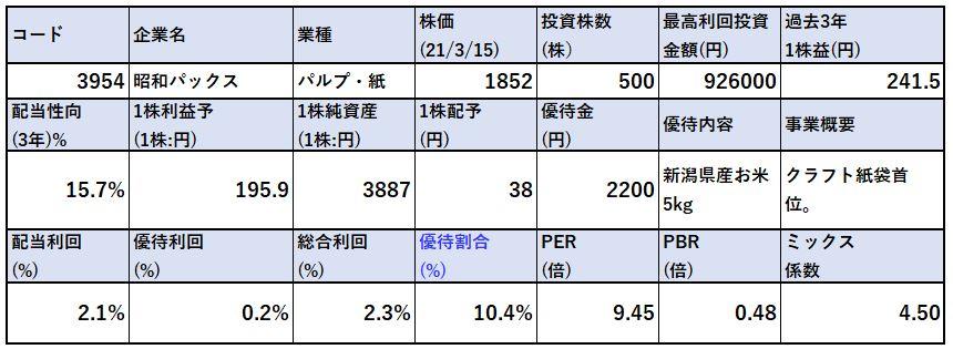 各種指標-昭和パックス-3954-バリュー株分析