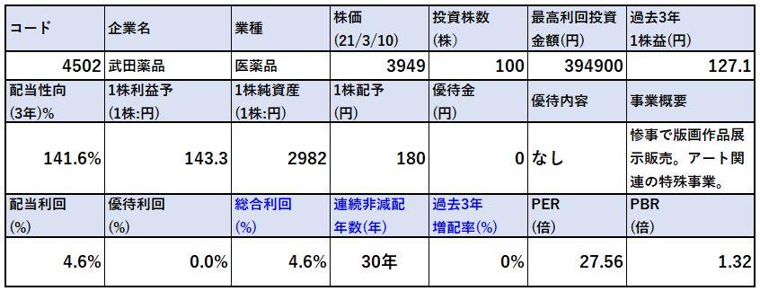 各種指標-武田薬品4202
