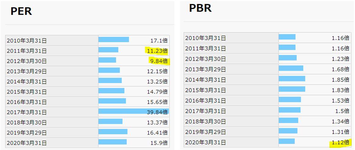 期末PER,PBR-テクノメディカ