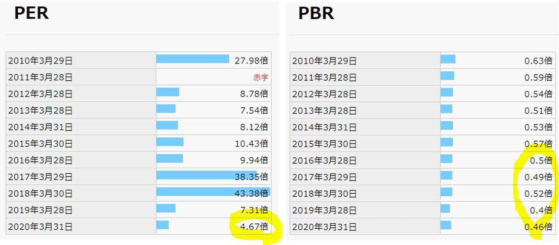 期末PER,PBR-日本パレットプール
