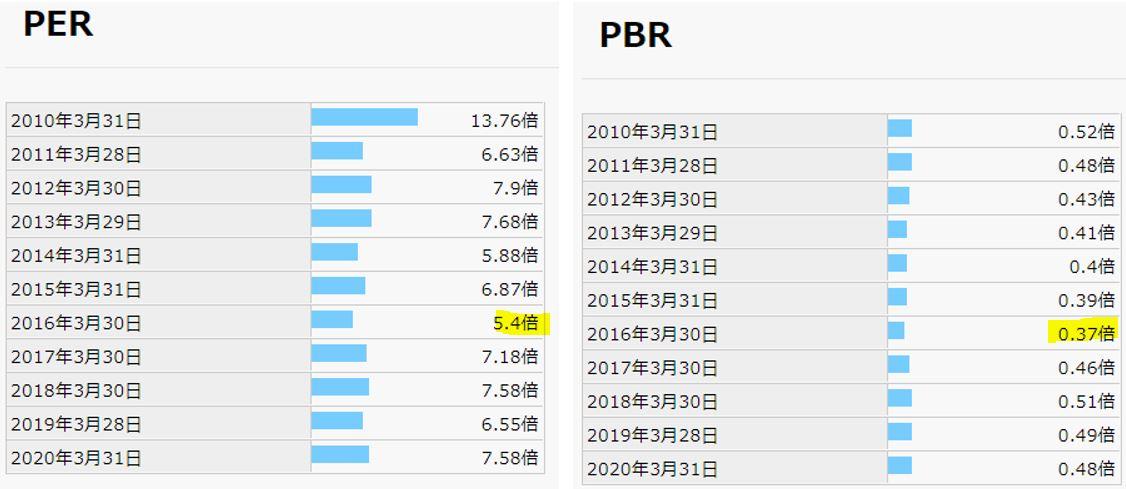 期末PER,PBR-昭和パックス