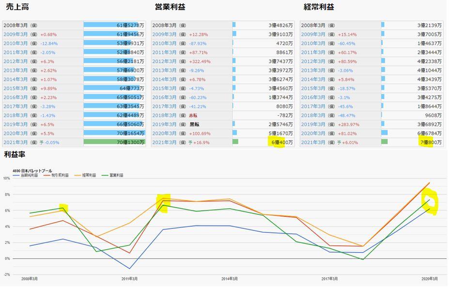 業績-日本パレットプール-4690-バリュー株分析