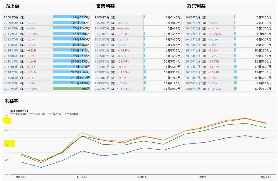 業績-昭和パックス-3954-バリュー株分析