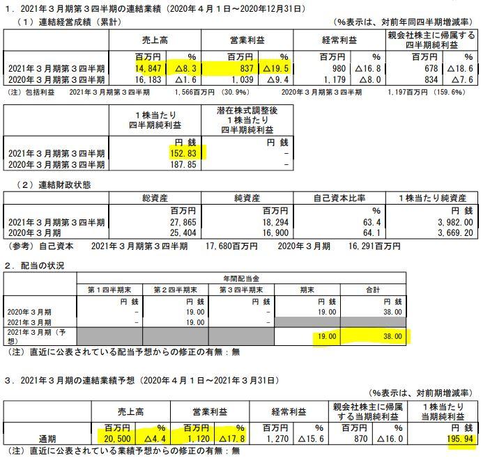 決算分析1.昭和パックス