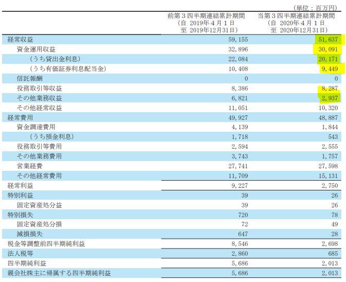 決算分析3.百十四銀行