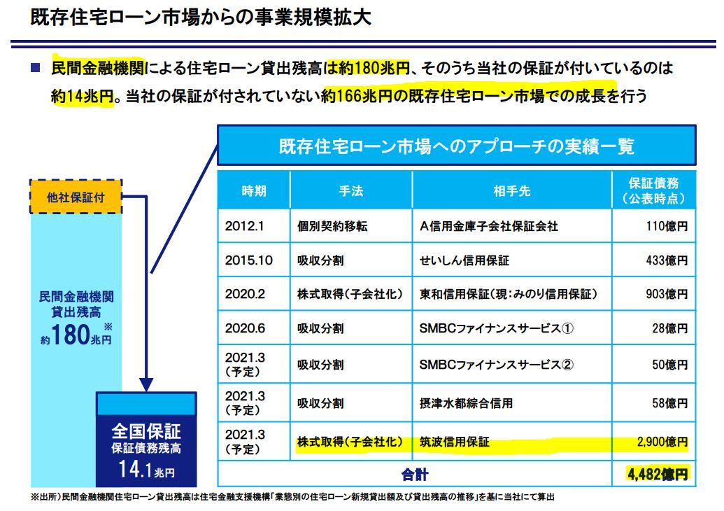筑波信用保証を子会社化-全国保証2.