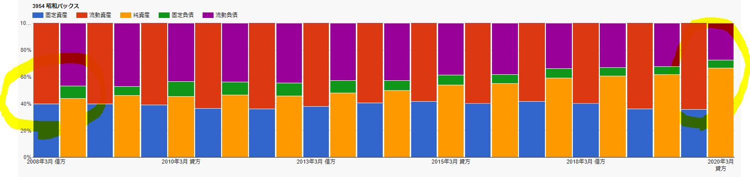 財務チャート-昭和パックス
