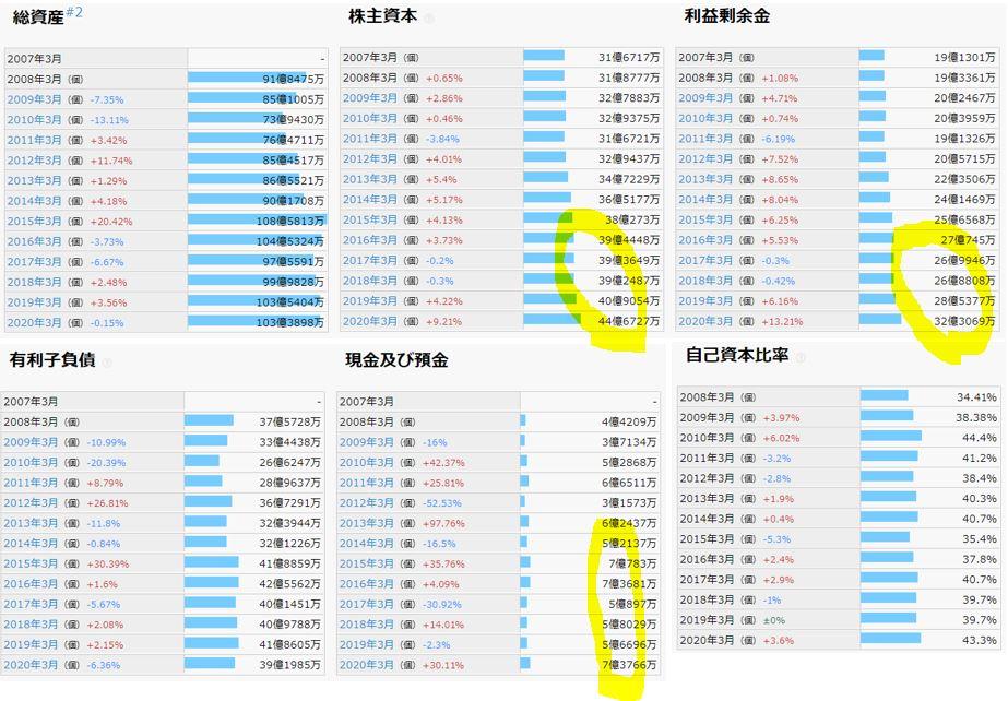 財務分析-日本パレットプール
