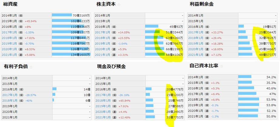 財務分析-Casa-7196