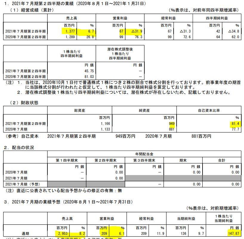 2021年7月期第二四半期決算分析-ニッソウ-1444-1.