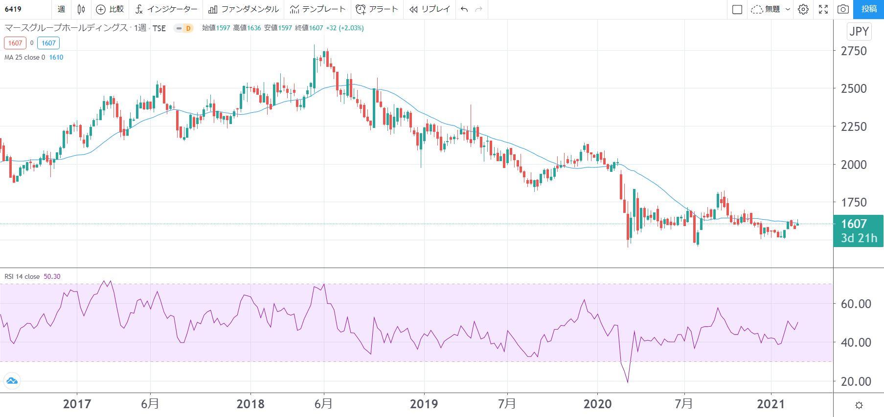 5年株価チャート-マースグループホールディングス