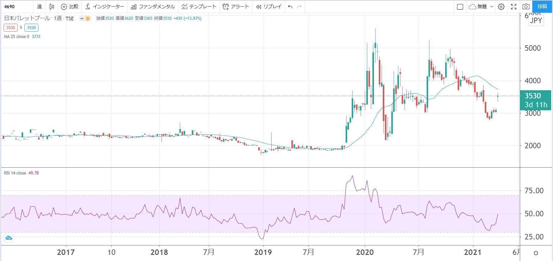 5年株価チャート-日本パレットプール