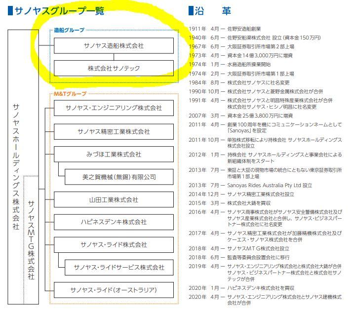 セグメント別分析1.サノヤスホールディングス
