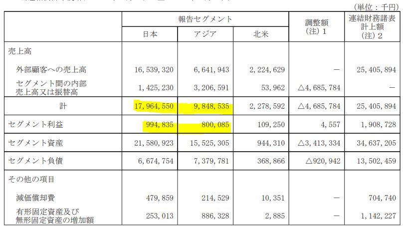 セグメント別分析4.滝澤鉄工所