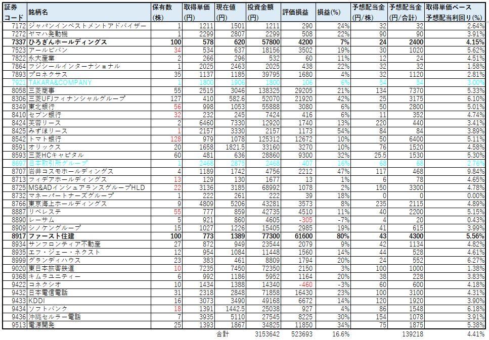 ネオモバ-高配当株-2021年3月-PF2