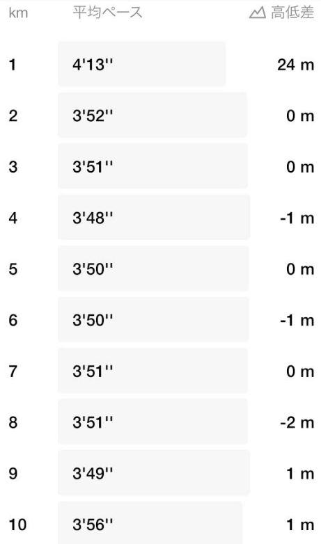 ハーフマラソン自己ベスト更新サブ88-2