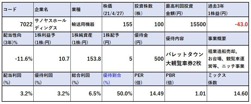 各種指標-サノヤスホールディングス-7022