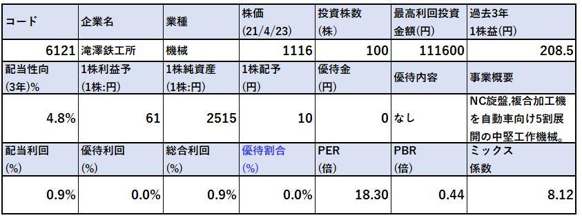 各種指標-滝澤鉄工所-6121