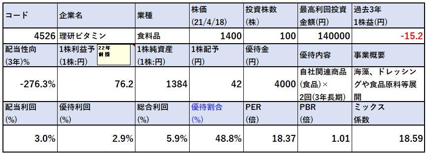 各種指標-理研ビタミン-4526