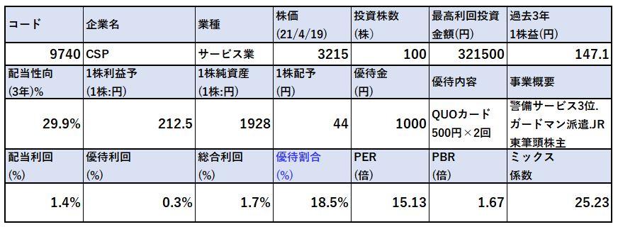 各種指標-CSP-9740