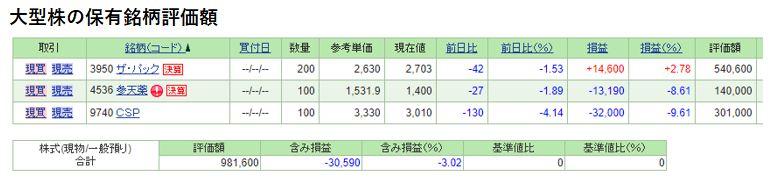 大型株成績