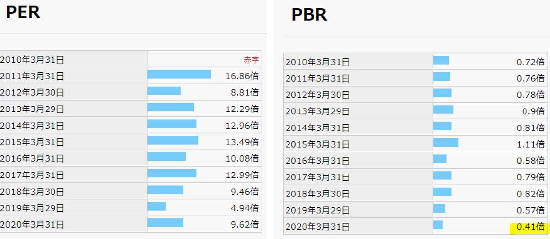 期末PER,PBR-滝澤鉄工所-6121
