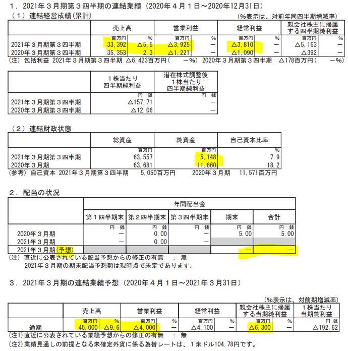 決算分析1.サノヤスホールディングス