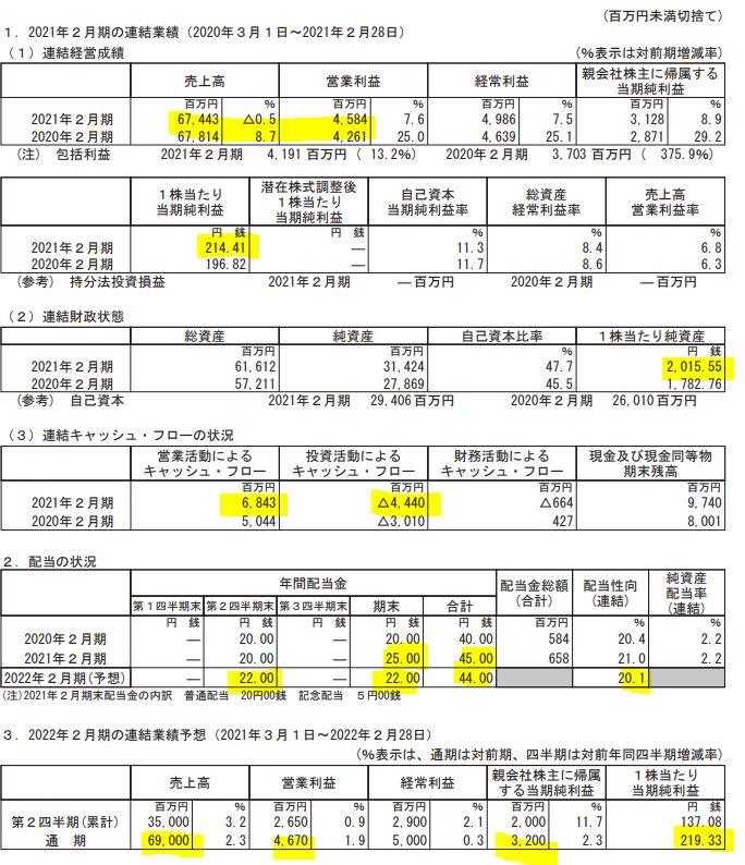 決算分析1.CSP-9740