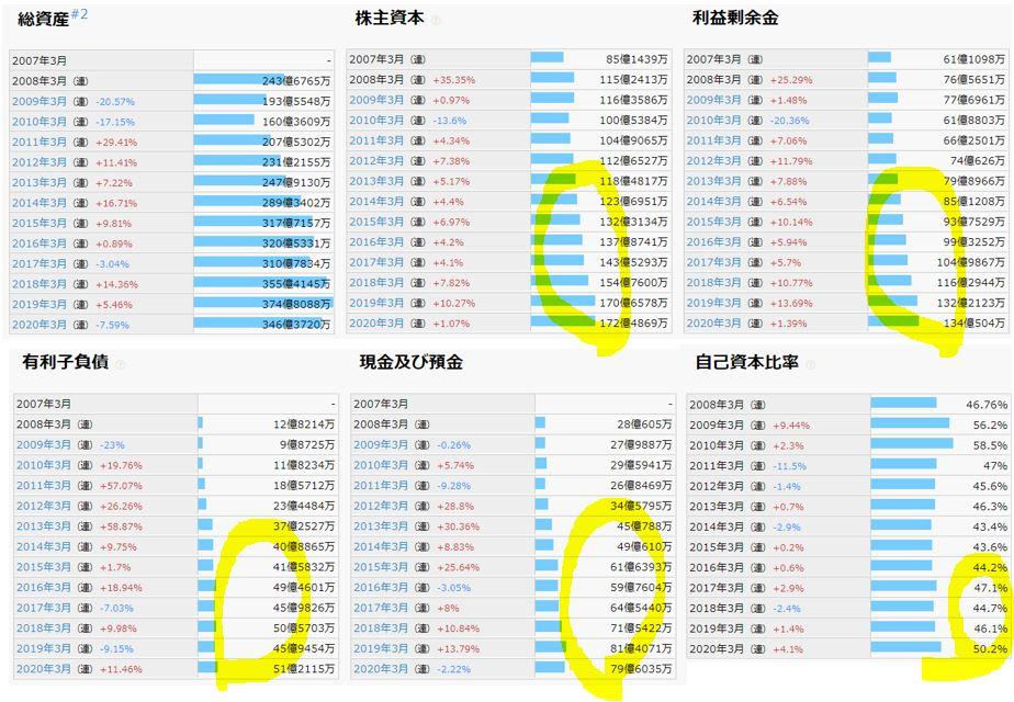 財務分析-滝澤鉄工所-6121