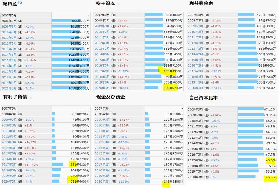 財務分析-理研ビタミン4526