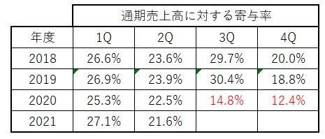 過去4期分の四半期売上高推移-オンリー2