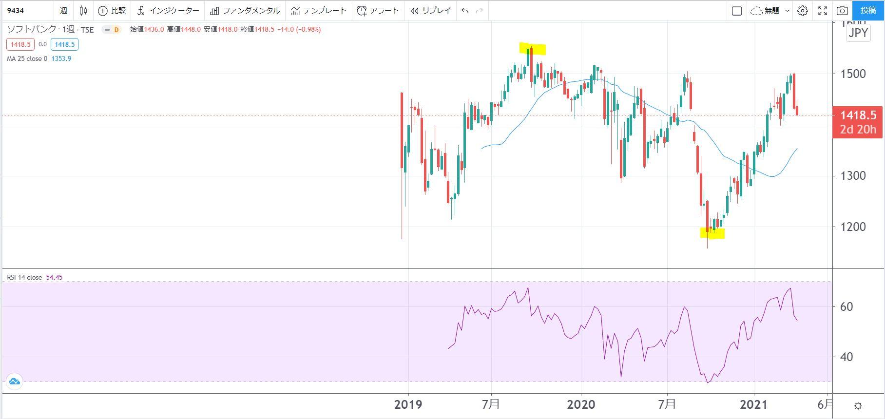 5年株価チャート-ソフトバンク