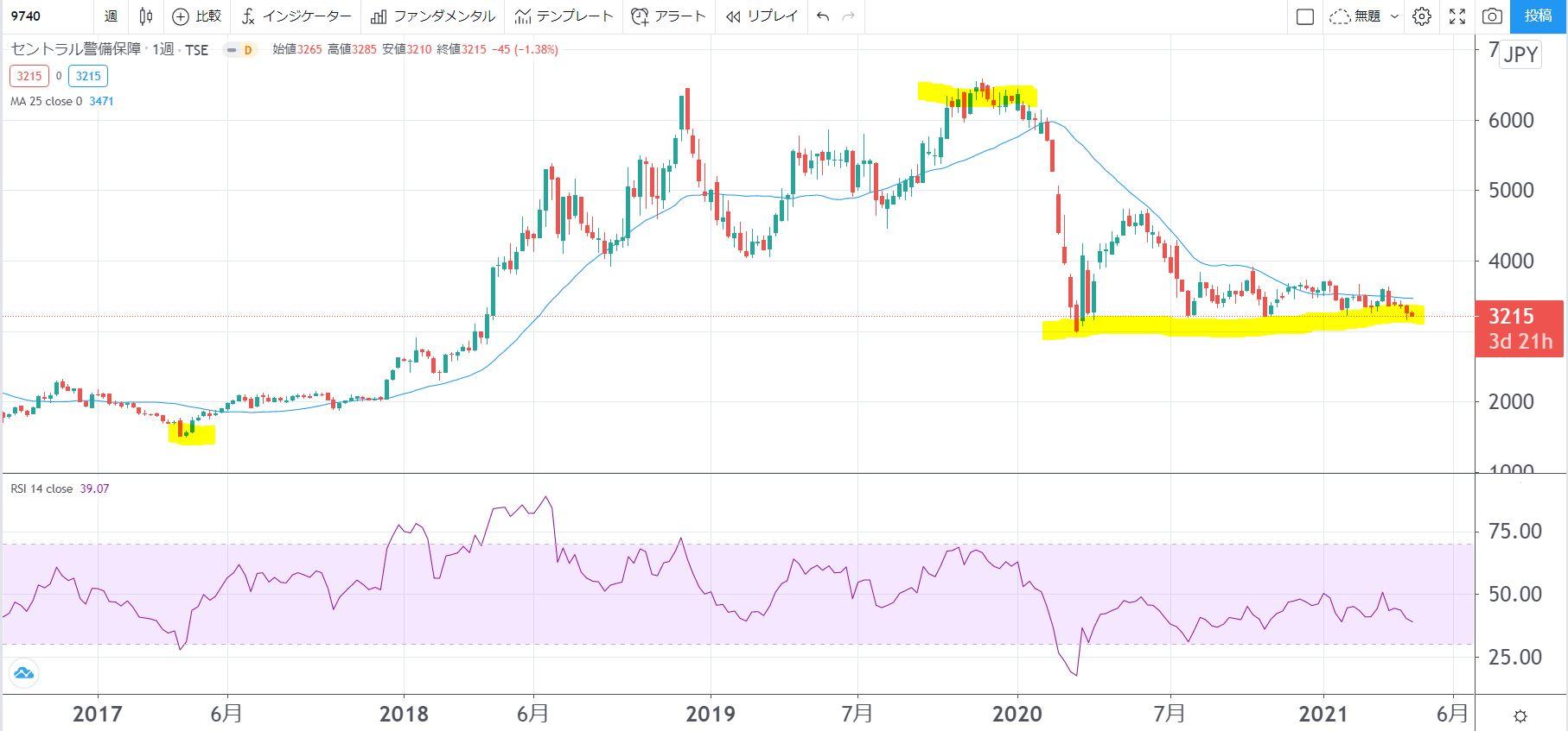 5年株価チャート-CSP9740