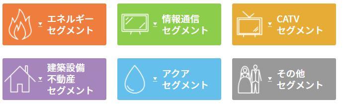セグメント別分析.TOKAIホールディングス1.