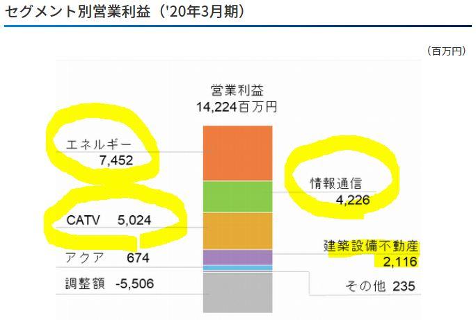 セグメント別分析.TOKAIホールディングス3.