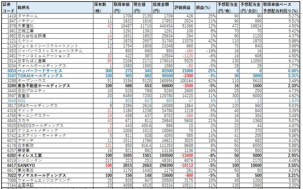 ネオモバ-高配当株-2021年4月-PF1
