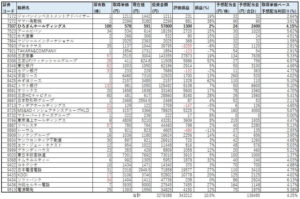 ネオモバ-高配当株-2021年4月-PF2