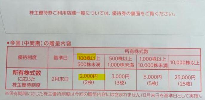 ビックカメラ3048より株主優待到着-2.
