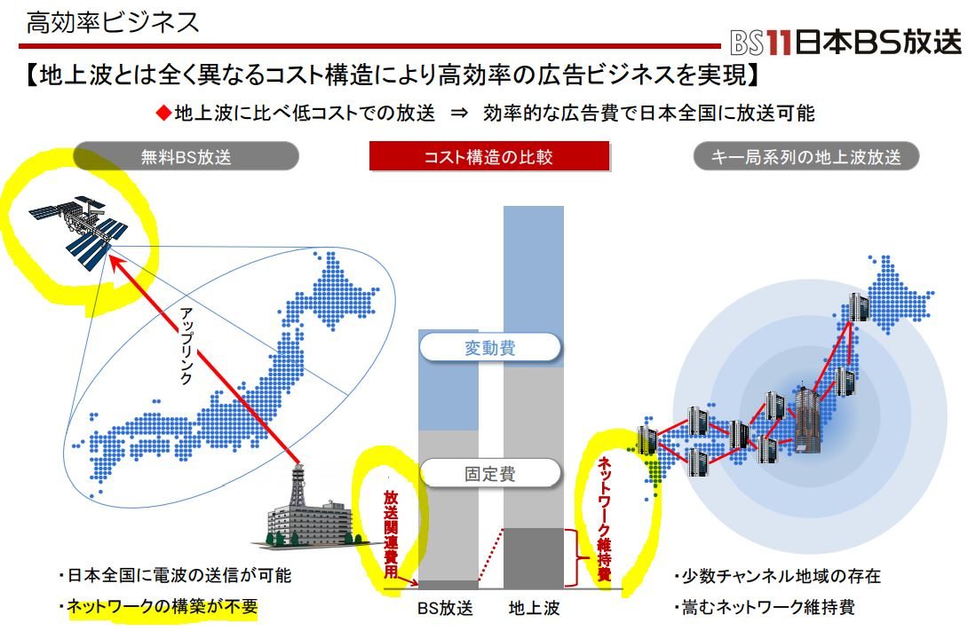 事業概要.日本BS放送4.