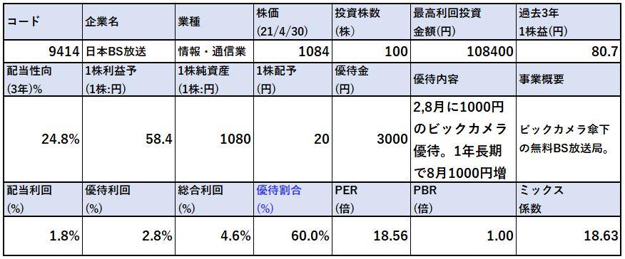 各種指標-日本BS放送-9414