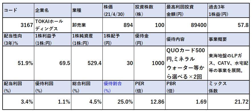 各種指標-TOKAIホールディングス-3167