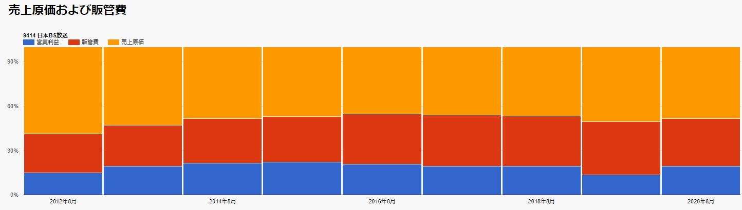 売上原価、販管比率-日本BS放送-9414