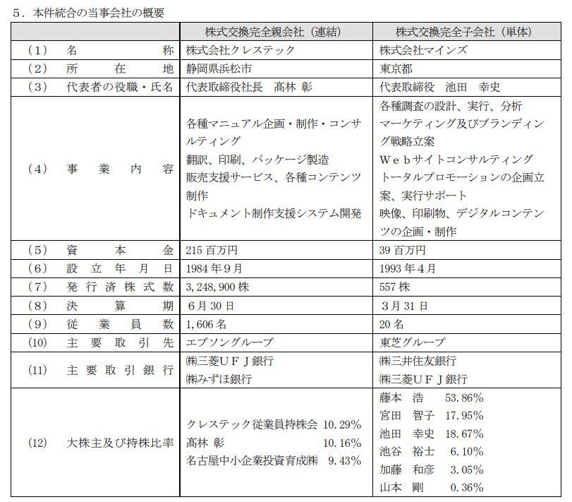 川上業務強化!マインズ子会社化3.