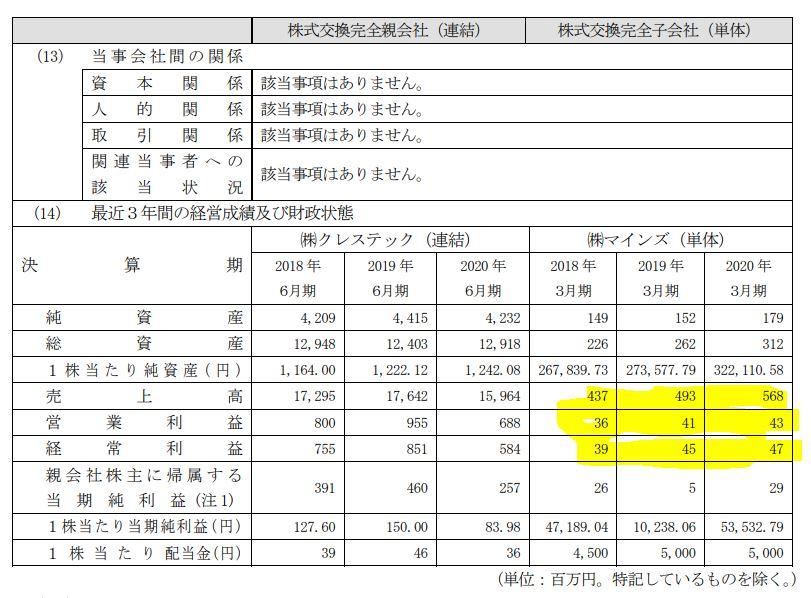 川上業務強化!マインズ子会社化4.