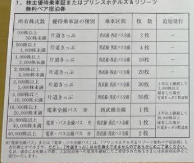 株主優待到着-西部ホールディングス-乗車証2