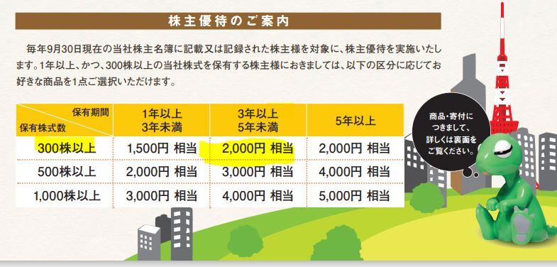 株主優待-リスクモンスター