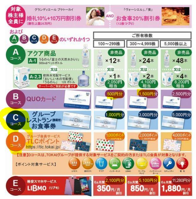 株主優待-TOKAIホールディングス-3167