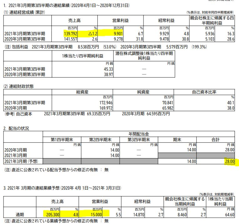 決算分析.TOKAIホールディングス(3167)1.